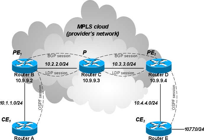 VPN to MPLS and Changing ISP